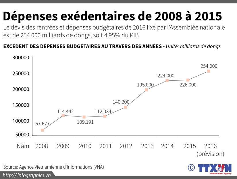 [Infographie] Depenses exedentaires de 2008 a 2015 hinh anh 1