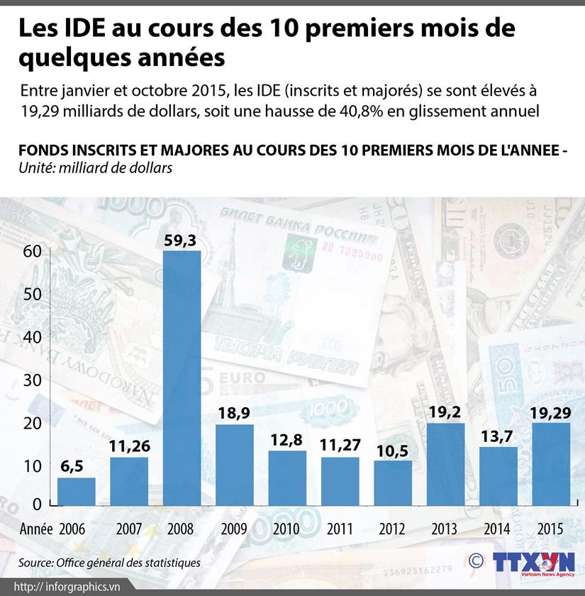 [Infographie] Les IDE au cours des 10 premiers mois de quelques annees hinh anh 1