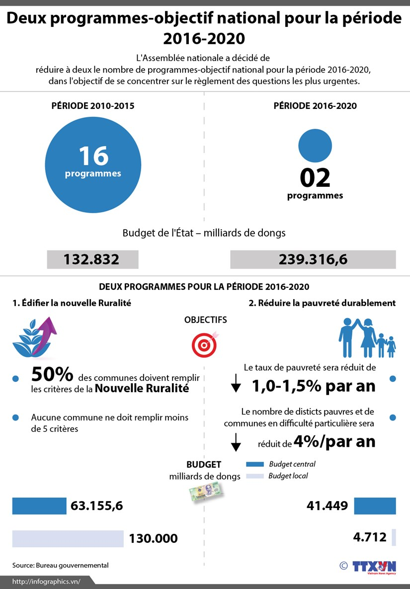 [Infographie] Deux programmes-objectif national pour la periode 2016-2020 hinh anh 1