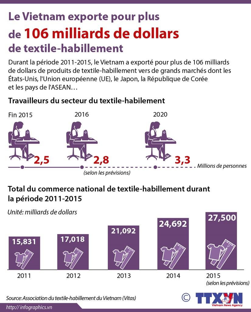 [Infographie] Le Vietnam a exporte pour plus de 106 Mds de dollars de textile-habillement hinh anh 1