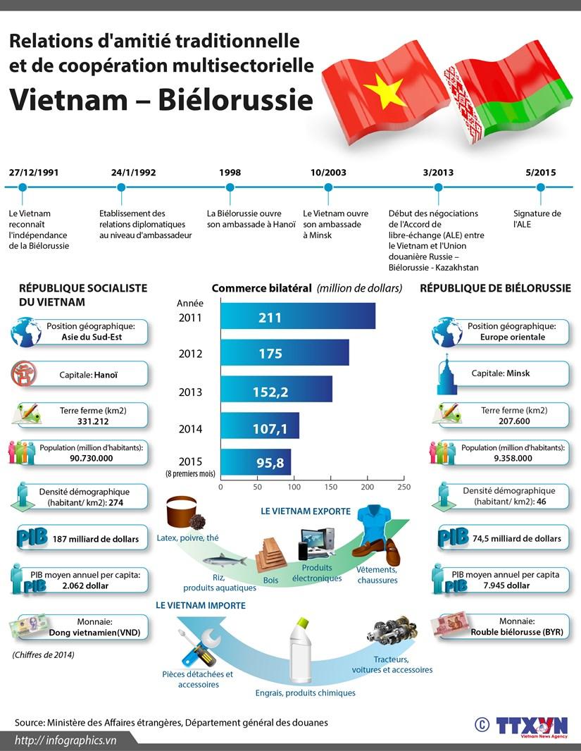 [Infographie] Relations d'amitie traditionnelle et de cooperation Vietnam–Bielorussie hinh anh 1