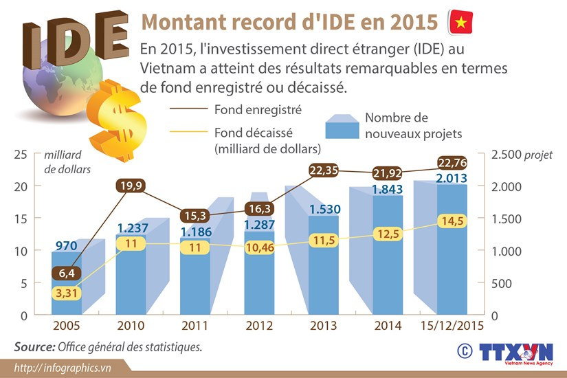 [Infographie] Montant record d'IDE en 2015 hinh anh 1