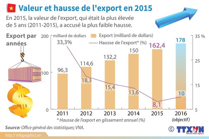 [Infographie] Valeur et hausse de l'export en 2015 hinh anh 1