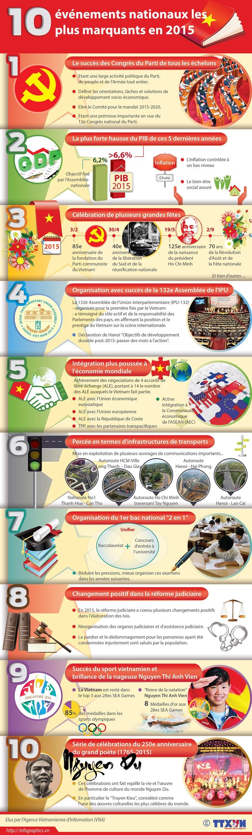 [Infographie] Dix evenements nationaux les plus marquants en 2015 hinh anh 1