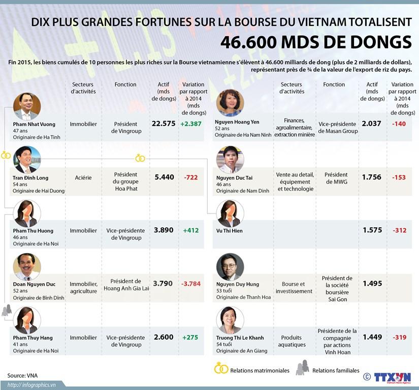 [Infographie] Dix plus grandes fortunes sur la Bourse du Vietnam hinh anh 1
