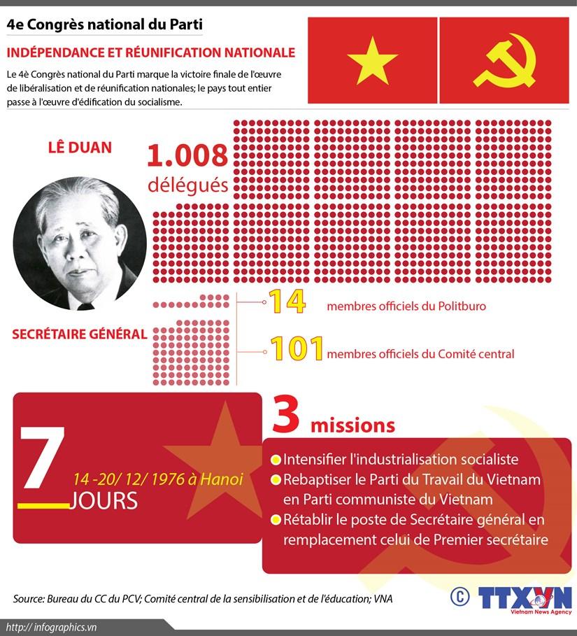 [Infographie] 4e Congres national du Parti: Independance et reunification nationale hinh anh 1