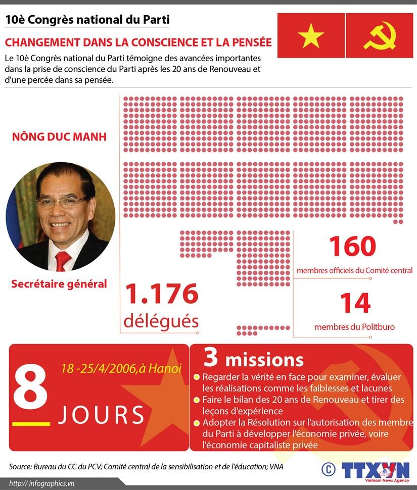 [Infographie] 10e Congres national du Parti: Changement dans la conscience et la pensee hinh anh 1