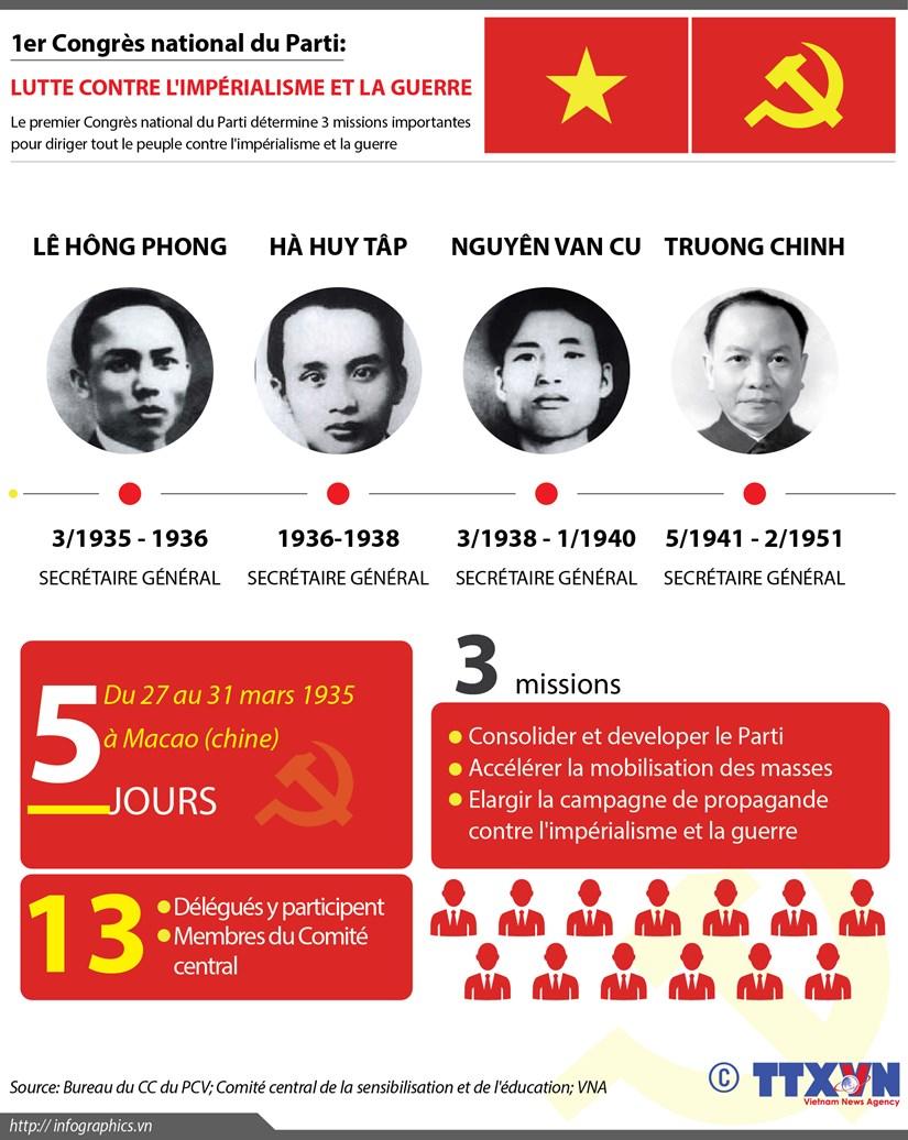 [Infographie] 1er Congres national du Parti: Lutte contre l'imperialisme et la guerre hinh anh 1