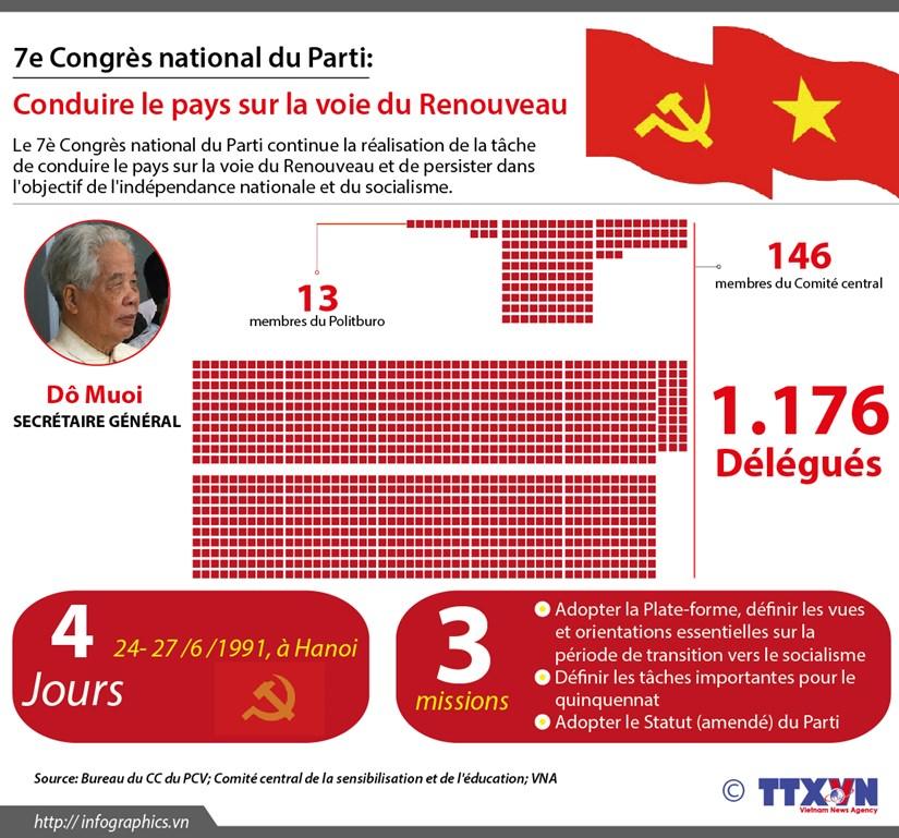 [Infographie] 7e Congres national du Parti: Conduire le pays sur la voie du Renouveau hinh anh 1