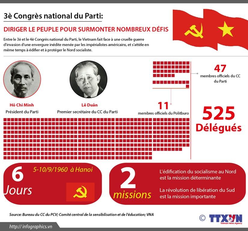 [Infographie] 3e Congres national du Parti: Diriger le peuple pour surmonter nombreux defis hinh anh 1