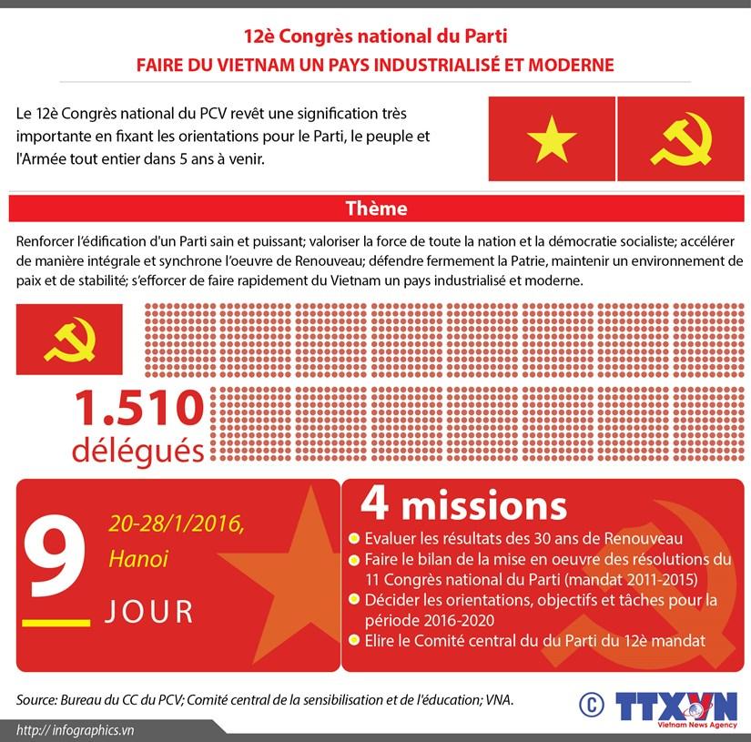 [Infographie] 12e Congres national du Parti: Faire du Vietnam un pays industrialise et moderne hinh anh 1