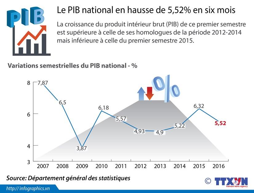 [Infographie] Le PIB national en hausse de 5,52% en six mois hinh anh 1