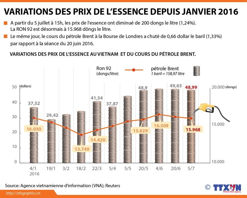 Variations des prix de l'essence depuis janvier 2016 hinh anh 1