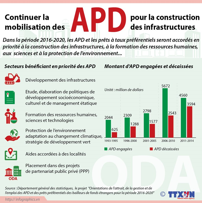 APD: la priorite au developpement des infrastructures hinh anh 1