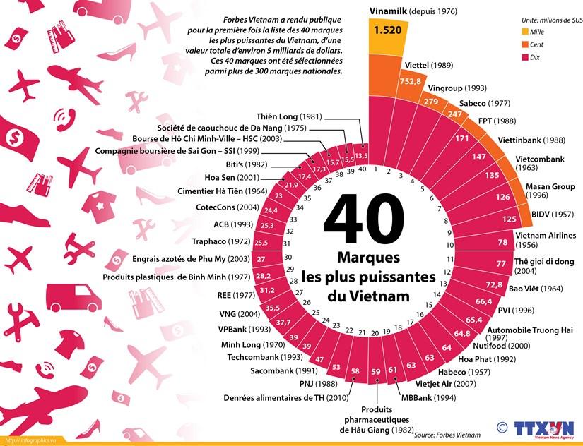 Les 40 plus puissantes marques du Vietnam selon Forbes hinh anh 1