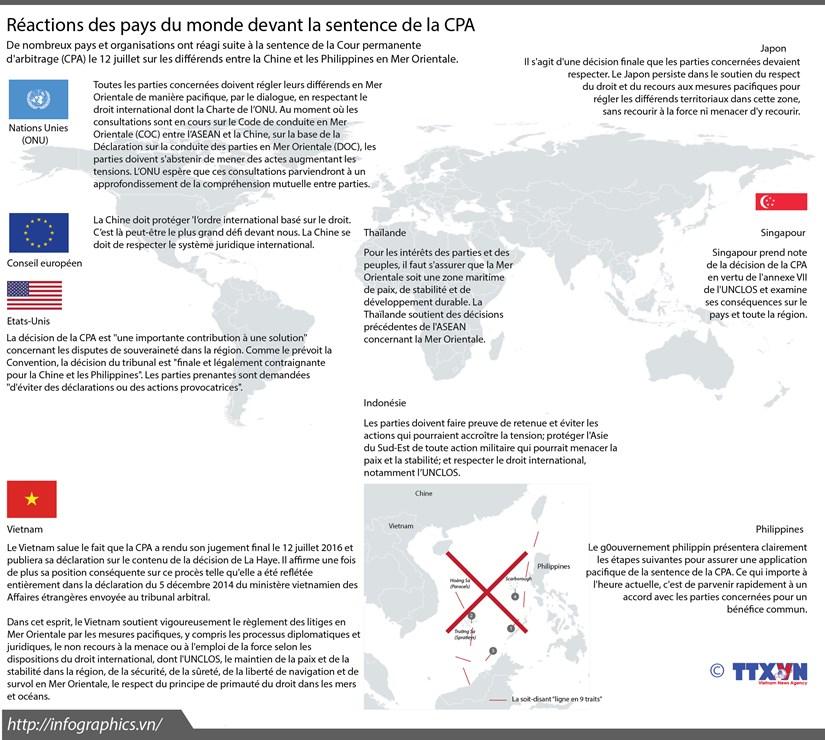 Reactions des pays du monde suite a la decision arbitrale de la CPA hinh anh 1