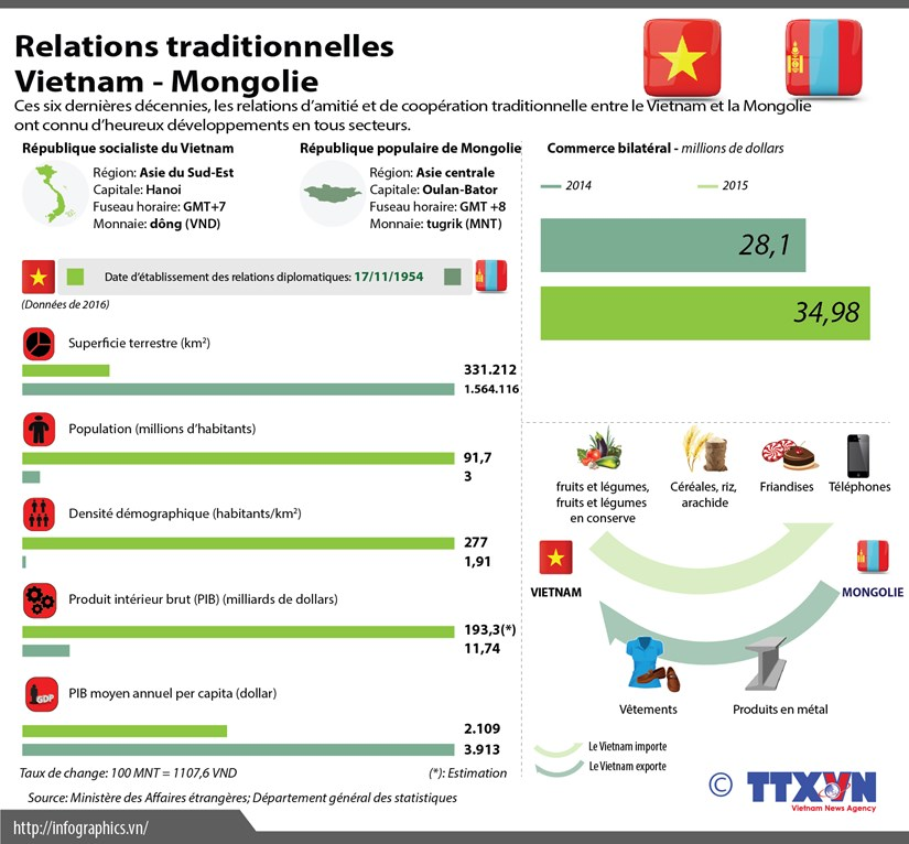 Relations de cooperation traditionnelle Vietnam-Mongolie hinh anh 1