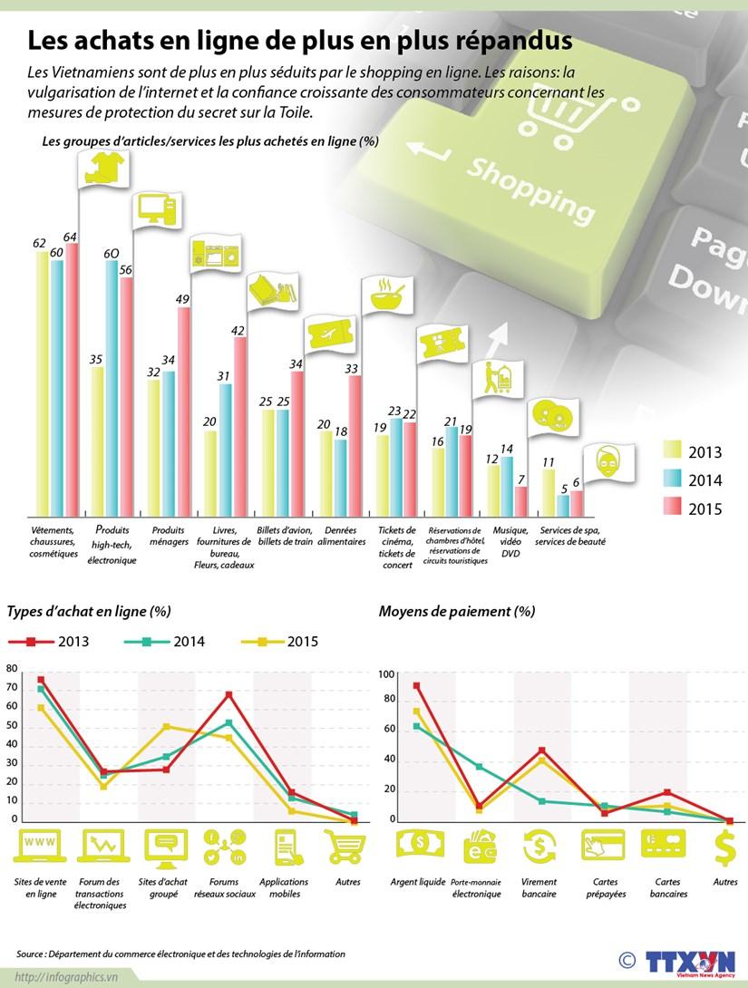 Les achats en ligne de plus en plus populaires au Vietnam hinh anh 1