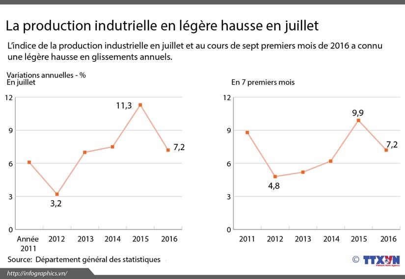 La production indutrielle en legere hausse en juillet hinh anh 1