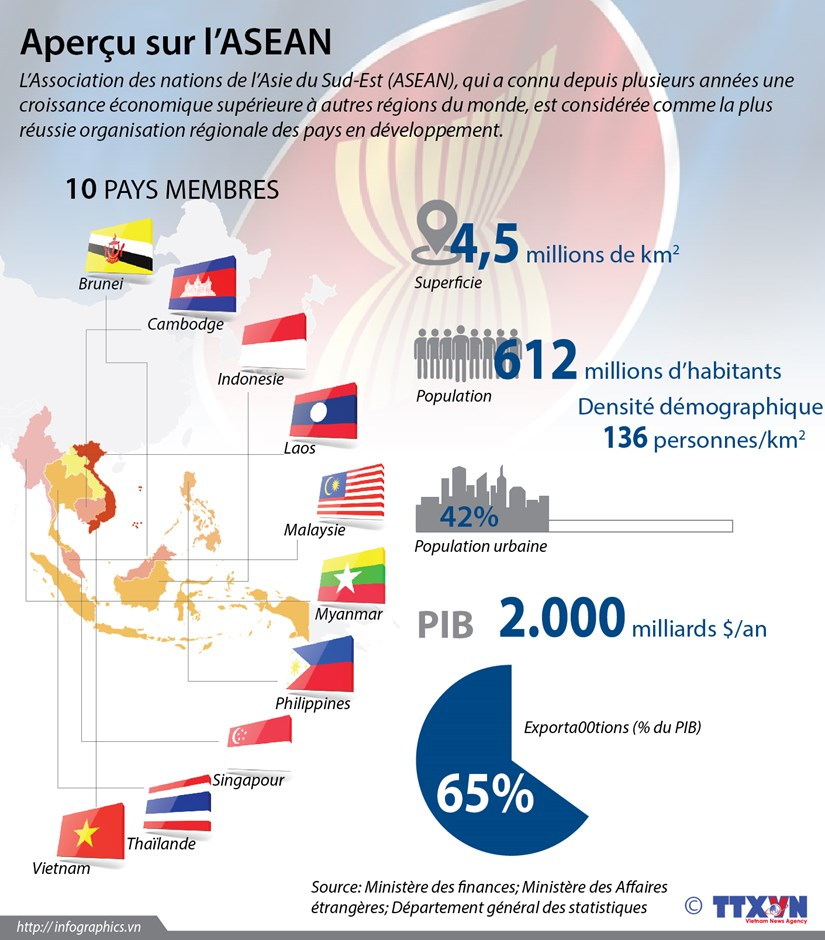 Informations generales sur l'ASEAN hinh anh 1