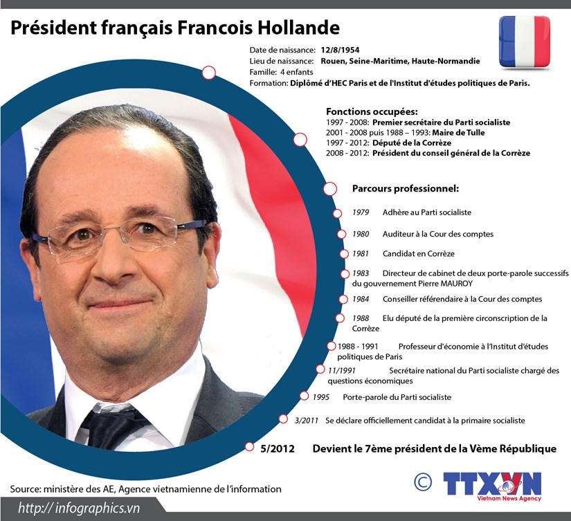 Biographie du President francais Francois Hollande hinh anh 1