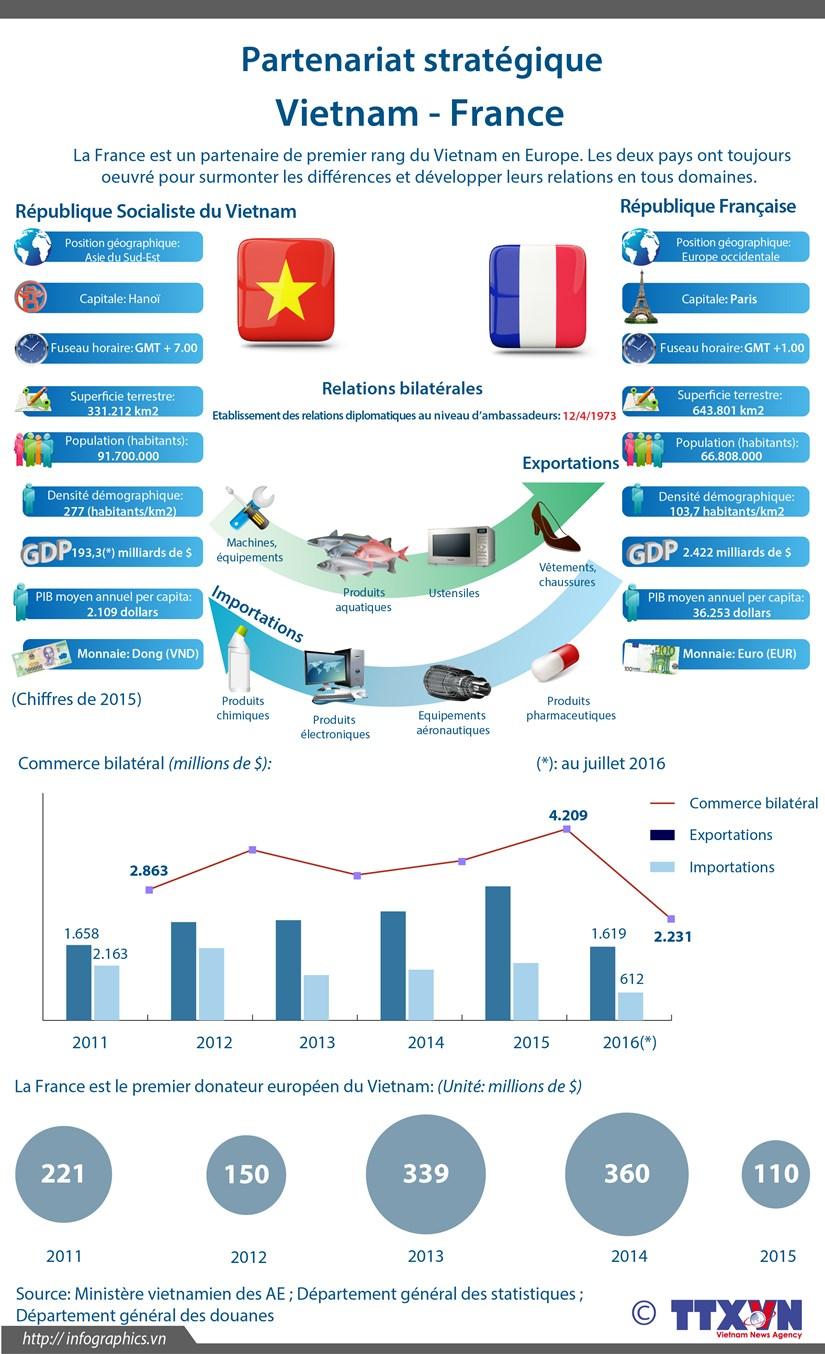 Partenariat strategique Vietnam-France en infographie hinh anh 1