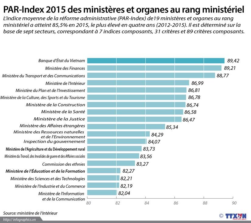 PAR-Index 2015 des ministeres et organes au rang ministeriel hinh anh 1