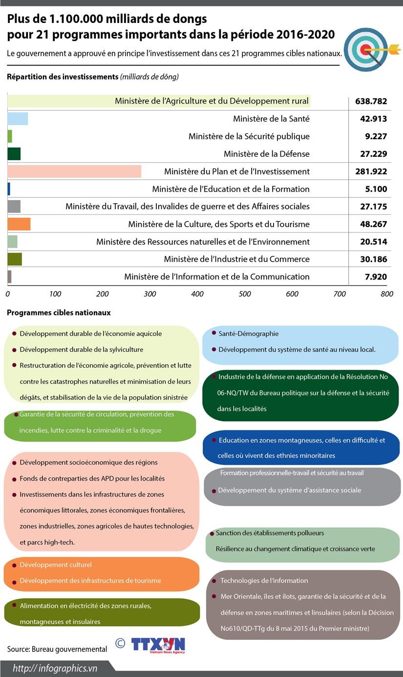 Plus de 1.100.000 milliards de dongs pour 21 programmes importants hinh anh 1