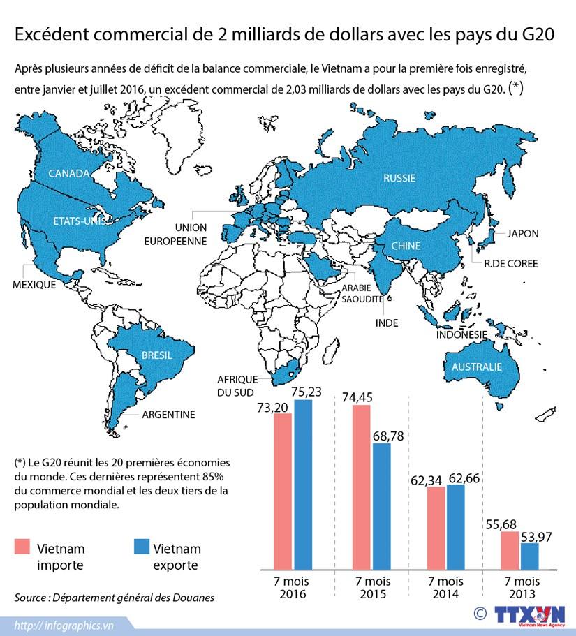 Excedent commercial de 2 milliards de dollars avec les pays du G20 hinh anh 1