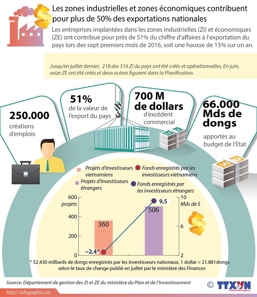 Les ZI et ZE contribuent pour plus de 50% des exportations nationales hinh anh 1