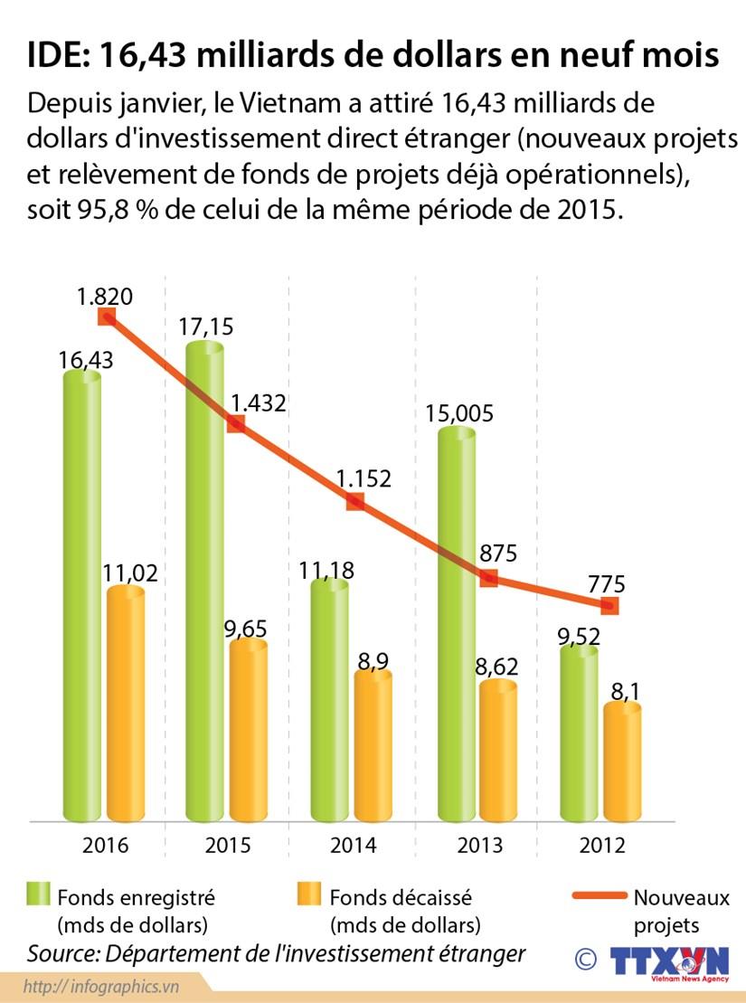 Le Vietnam attire 16,43 milliards de dollars d'IDE en neuf mois hinh anh 1