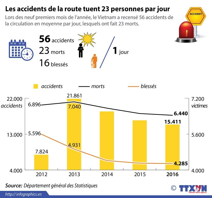 Les accidents de la route tuent 23 personnes par jour hinh anh 1