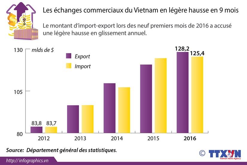 Les echanges commerciaux du Vietnam en legere hausse en 9 mois hinh anh 1