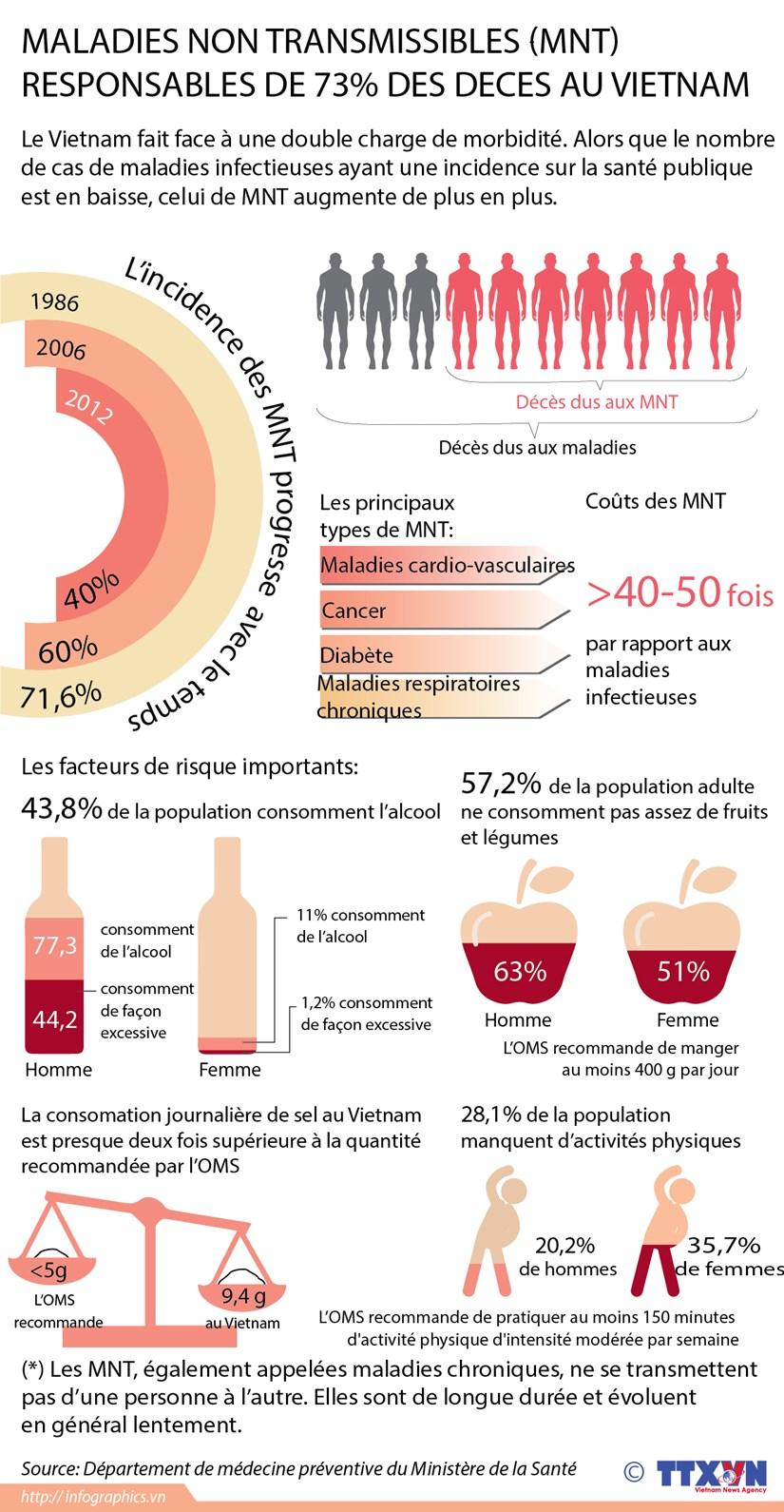 Les maladies non transmissibles responsables de 73% des deces au Vietnam hinh anh 1