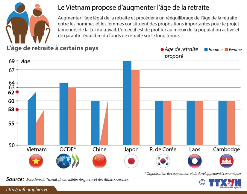 Le Vietnam tente de repousser l'age de depart a la retraite hinh anh 1