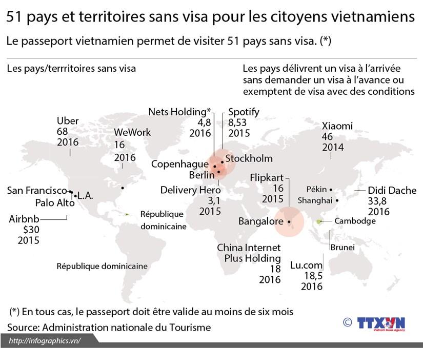 51 pays et territoires sans visa pour les citoyens vietnamiens hinh anh 1