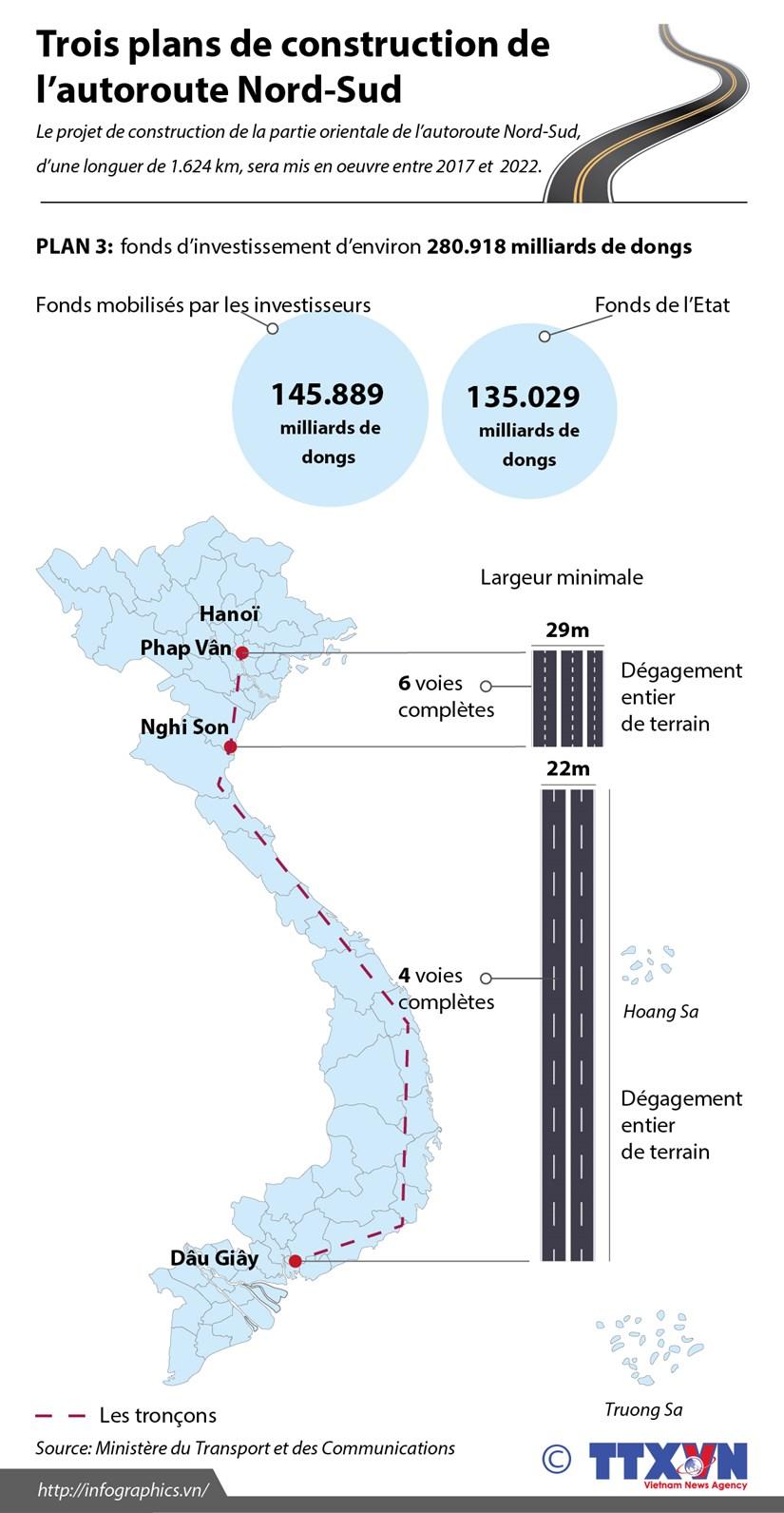Trois plans de construction de l'autoroute Nord-Sud hinh anh 3