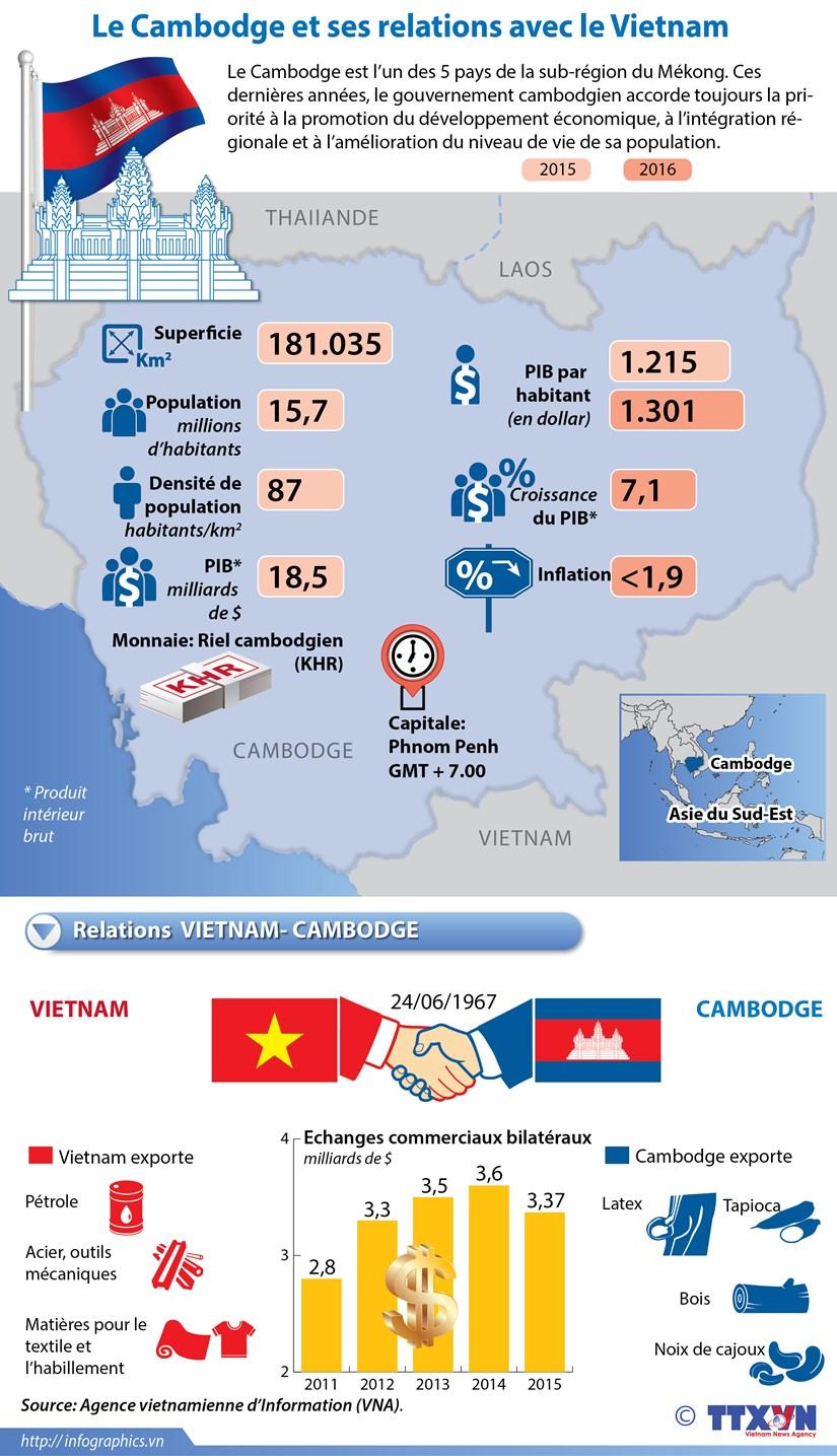 Le Cambodge et ses relations avec le Vietnam hinh anh 1