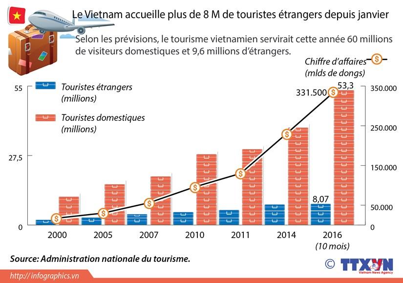 Le Vietnam accueille plus de 8 M de touristes etrangers depuis janvier hinh anh 1