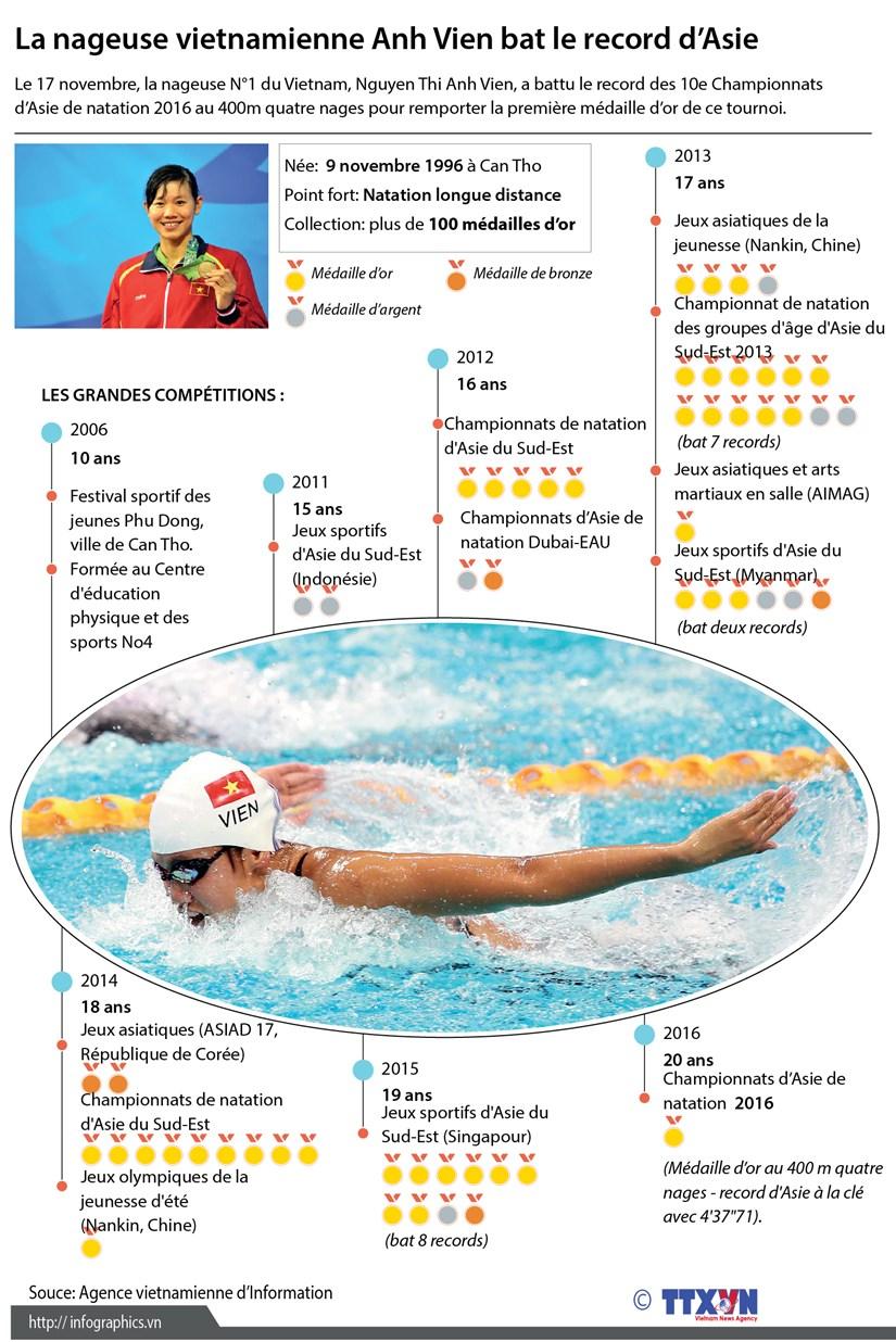 La nageuse vietnamienne Anh Vien bat le record d'Asie hinh anh 1