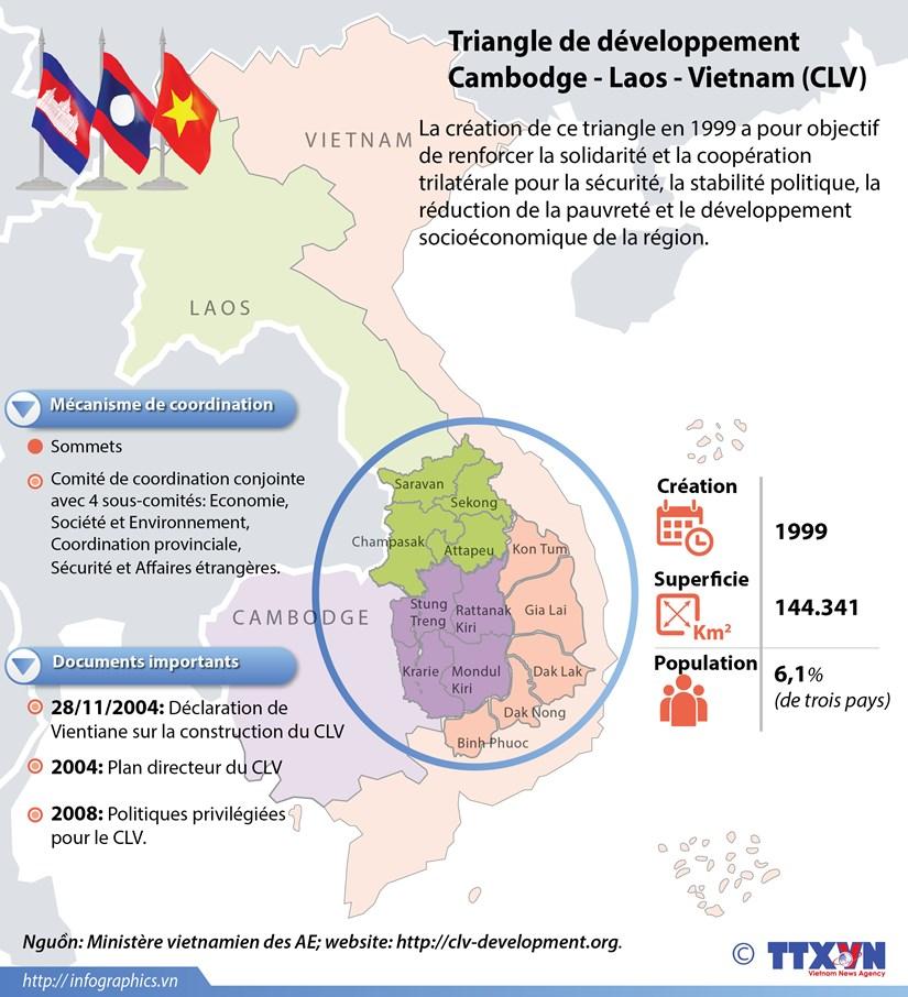 Le Triangle de developpement Cambodge - Laos - Vietnam (CLV) en infographie hinh anh 1