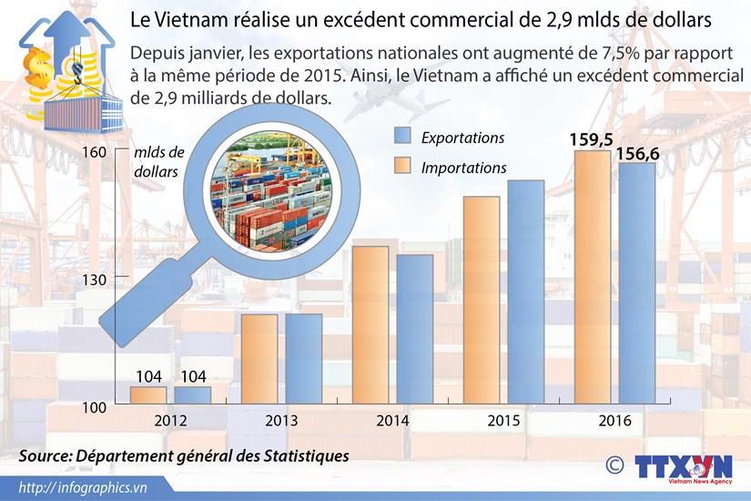 Le Vietnam realise un excedent commercial de 2,9 mlds de dollars hinh anh 1