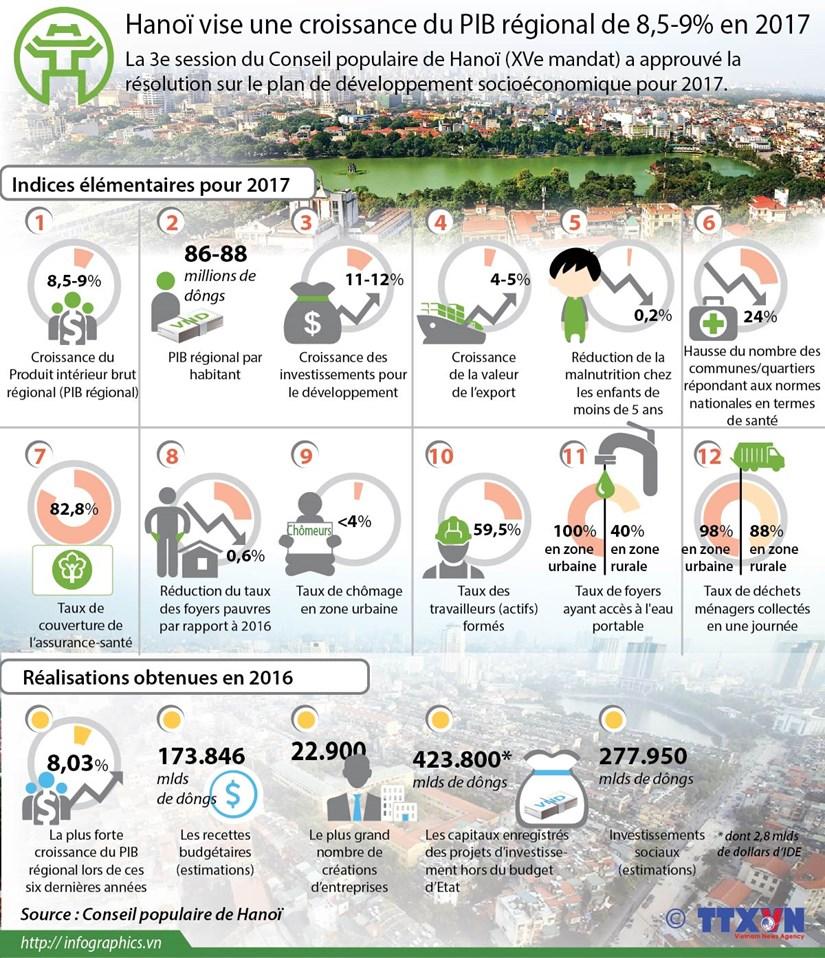Hanoi vise une croissance du PIB regional de 8,5-9% en 2017 hinh anh 1