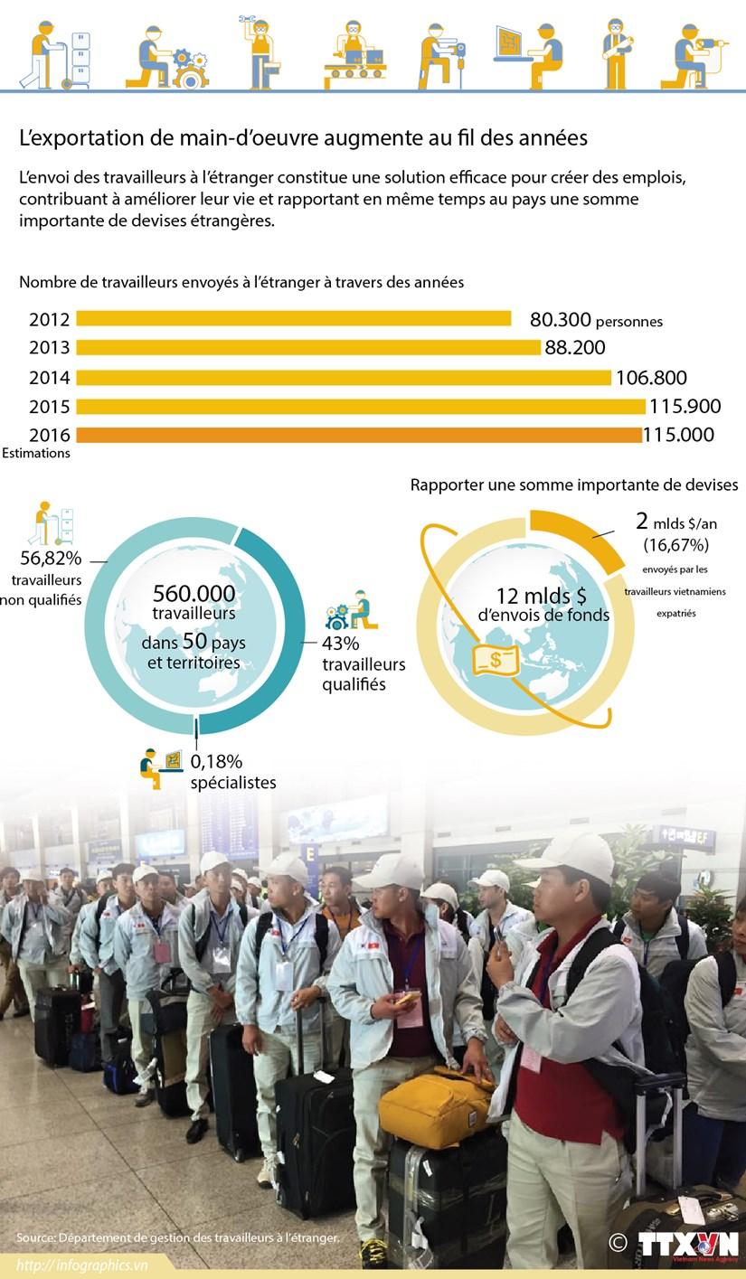 L'exportation de main-d'oeuvre augmente au fil des annees hinh anh 1