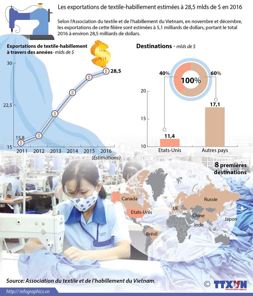 Les exportations de textile-habillement estimees a 28,5 mlds de $ en 2016 hinh anh 1