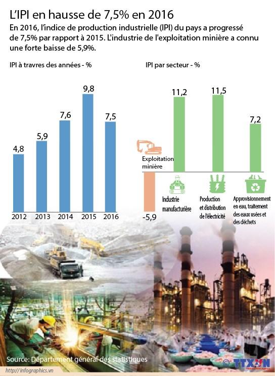 L'IPI en hausse de 7,5% en 2016 hinh anh 1