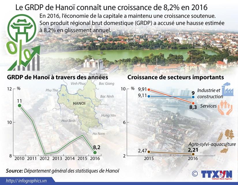 Le GRDP de Hanoi connait une croissance de 8,2% en 2016 hinh anh 1