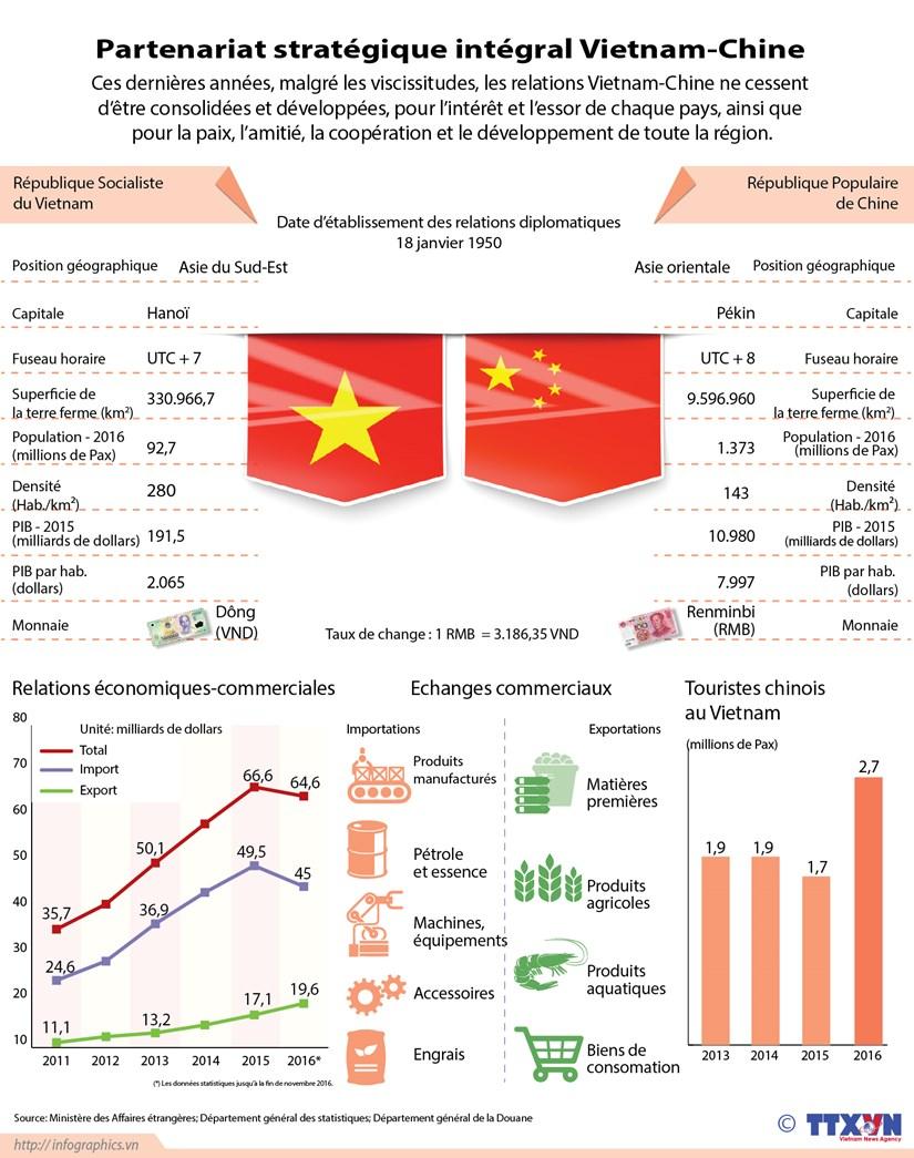 Partenariat strategique integral Vietnam-Chine en infographie hinh anh 1