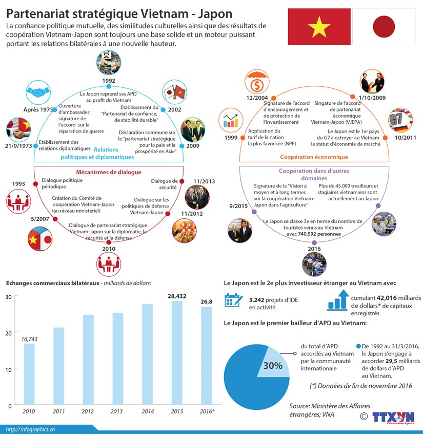 Partenariat strategique Vietnam - Japon hinh anh 1