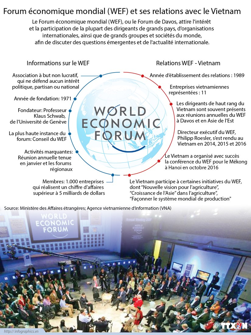 Forum economique mondial (WEF) et ses relations avec le Vietnam hinh anh 1